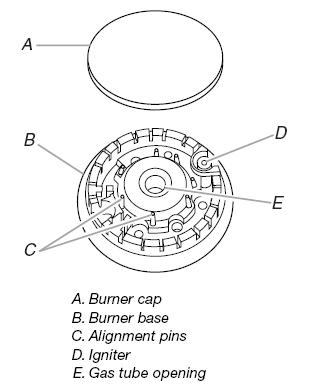 Sealed Surface Burners